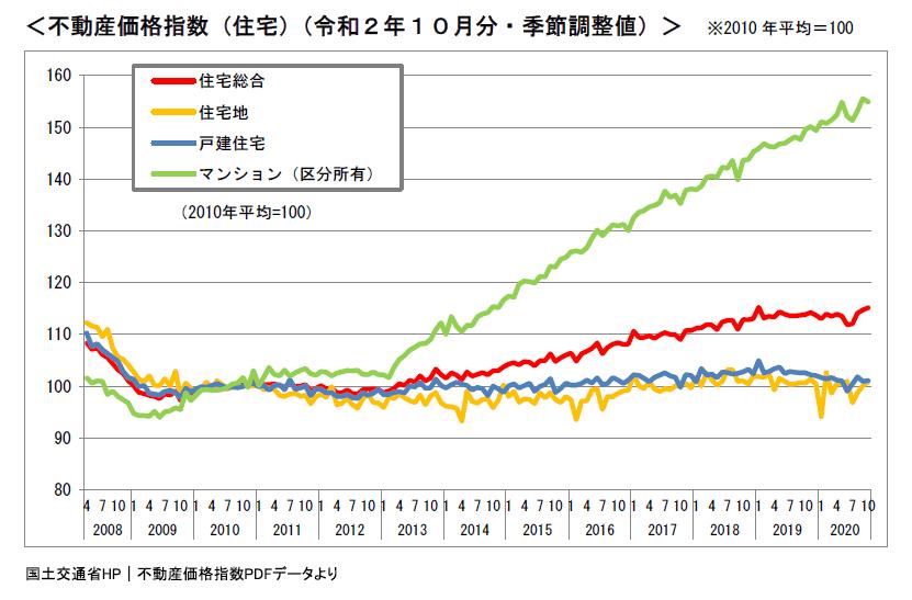令和2年10月分の不動産価格指数(住宅)のグラフ
